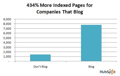Chart of companies who blog vs those that do not blog from HubSpot